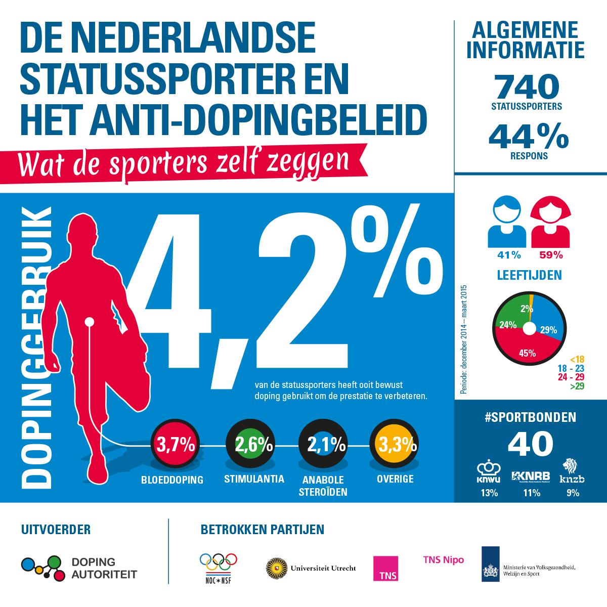 Infographic_gebruik